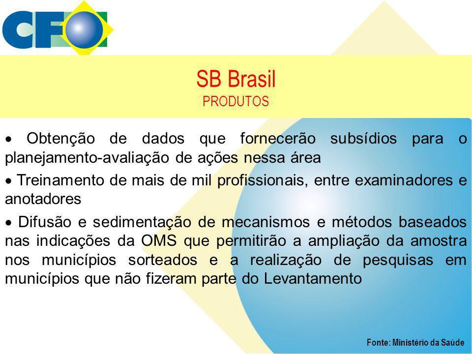 SB Brasil PRODUTOS Fonte: Ministério da Saúde  Obtenção de dados que fornecerão subsídios para o planejamento-avaliação de ações nessa área  Treinam