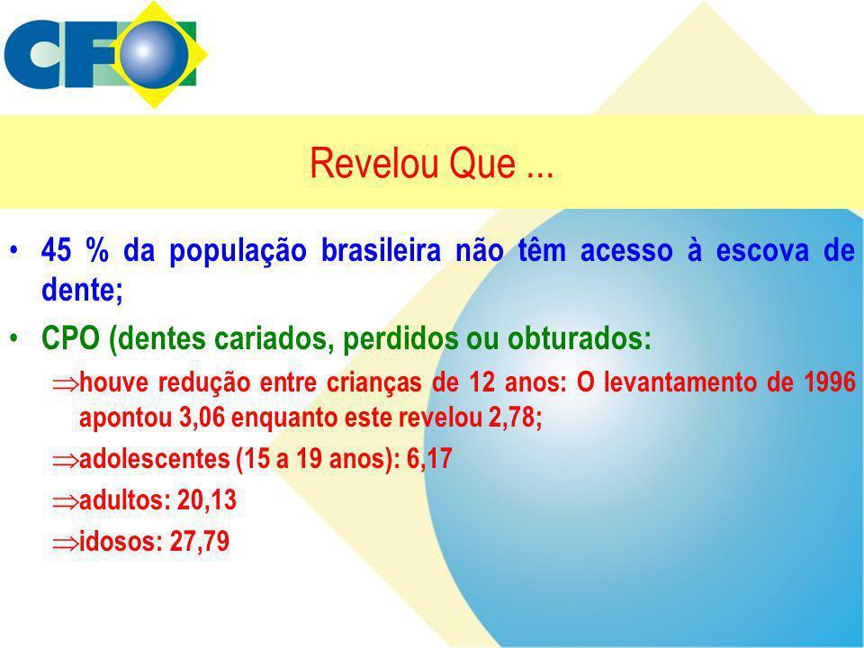 Revelou Que... • 45 % da população brasileira não têm acesso à escova de dente; • CPO (dentes cariados, perdidos ou obturados:  houve redução entre c