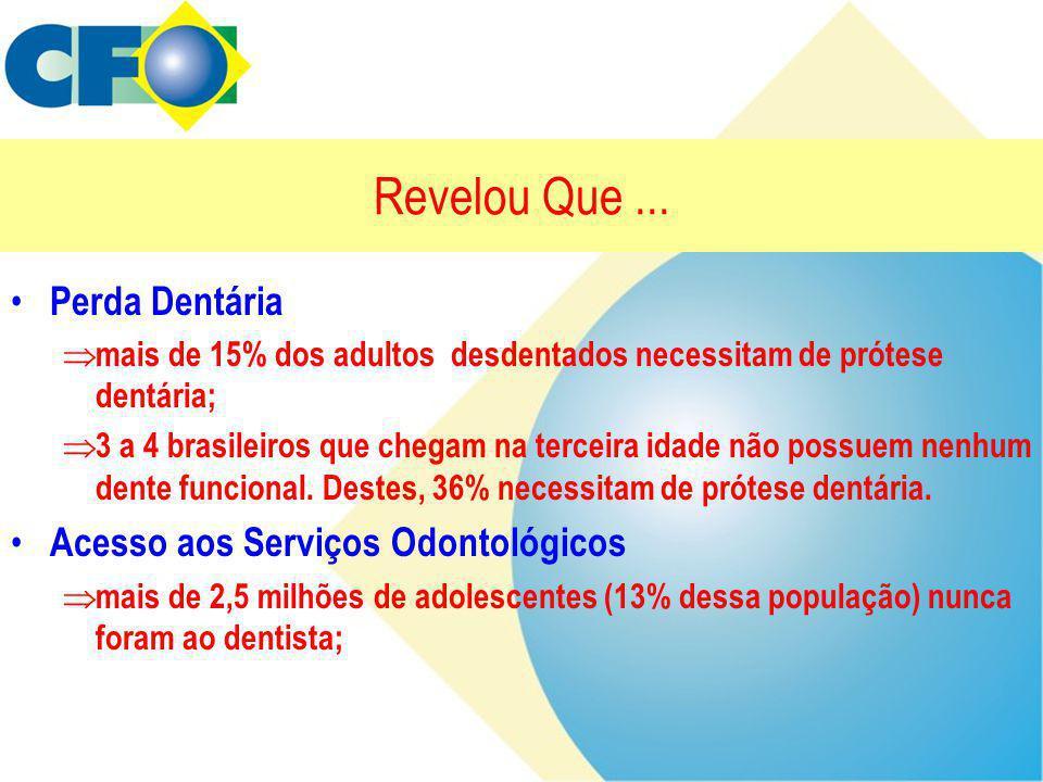 Revelou Que... • Perda Dentária  mais de 15% dos adultos desdentados necessitam de prótese dentária;  3 a 4 brasileiros que chegam na terceira idade