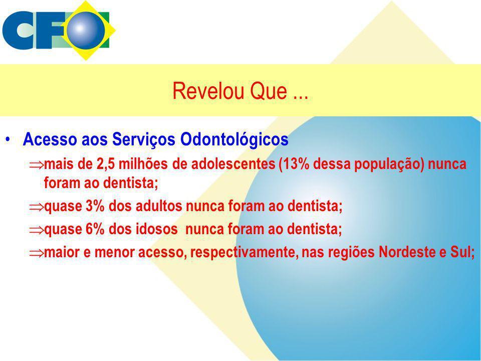 Revelou Que... • Acesso aos Serviços Odontológicos  mais de 2,5 milhões de adolescentes (13% dessa população) nunca foram ao dentista;  quase 3% dos