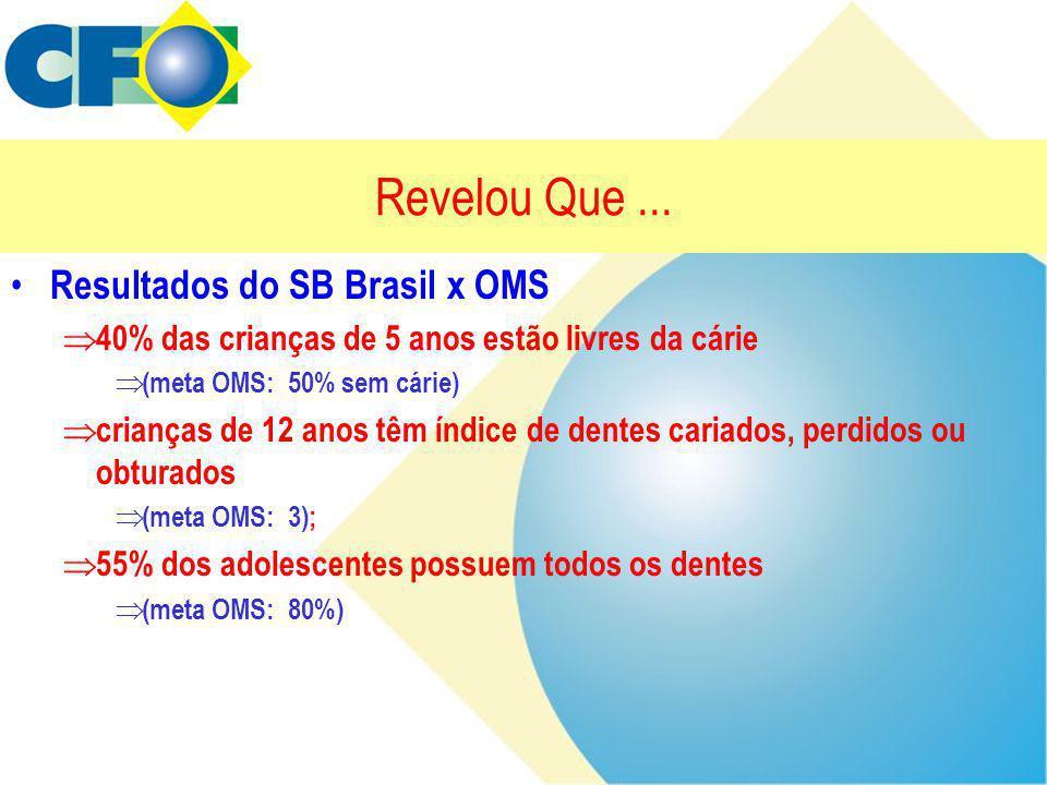 Revelou Que... • Resultados do SB Brasil x OMS  40% das crianças de 5 anos estão livres da cárie  (meta OMS: 50% sem cárie)  crianças de 12 anos tê
