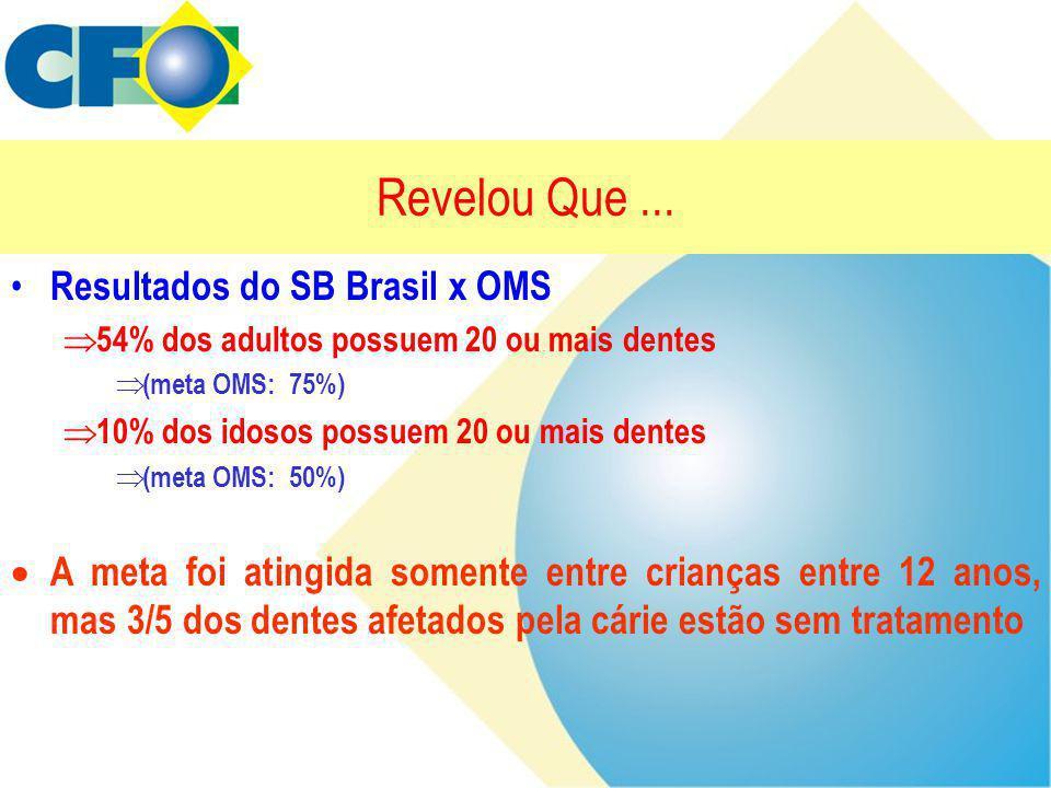 Revelou Que... • Resultados do SB Brasil x OMS  54% dos adultos possuem 20 ou mais dentes  (meta OMS: 75%)  10% dos idosos possuem 20 ou mais dente