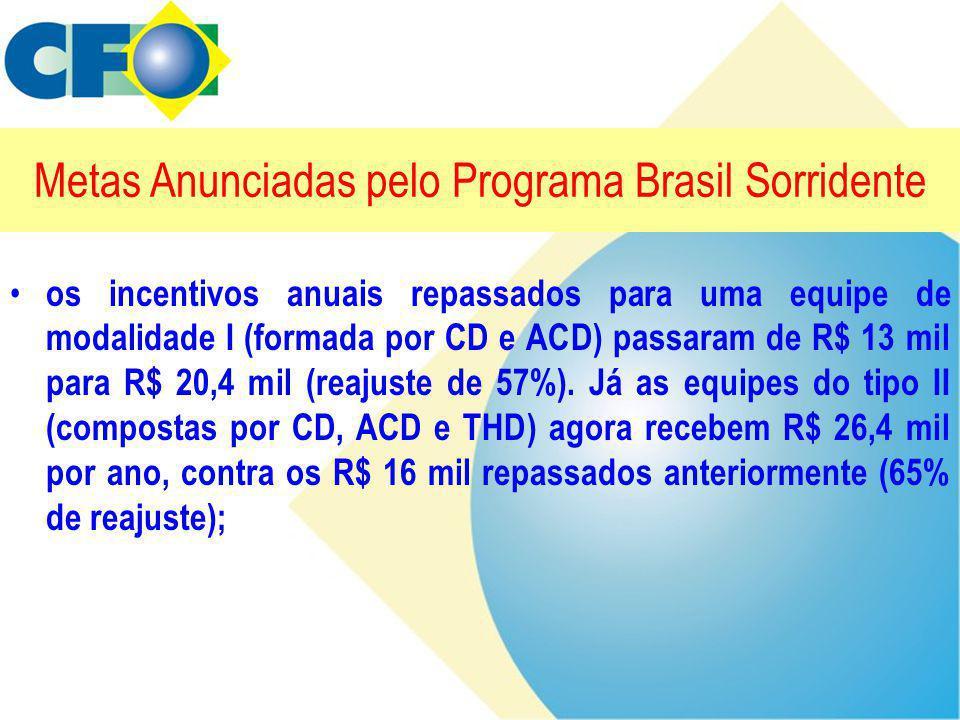 Metas Anunciadas pelo Programa Brasil Sorridente • os incentivos anuais repassados para uma equipe de modalidade I (formada por CD e ACD) passaram de