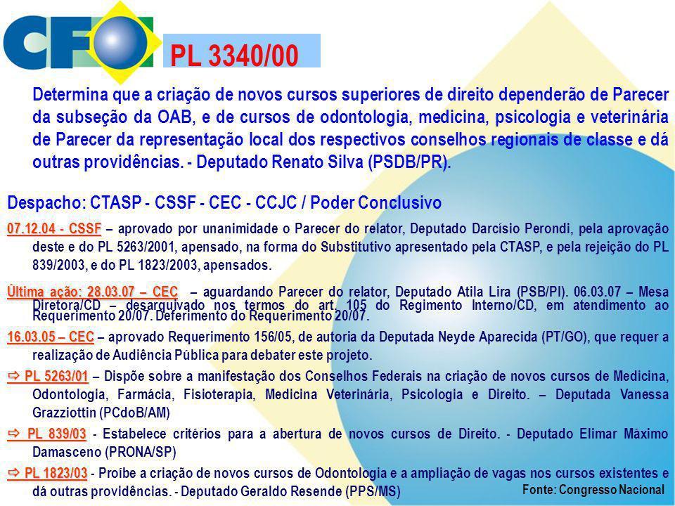 PL 3340/00 Determina que a criação de novos cursos superiores de direito dependerão de Parecer da subseção da OAB, e de cursos de odontologia, medicin