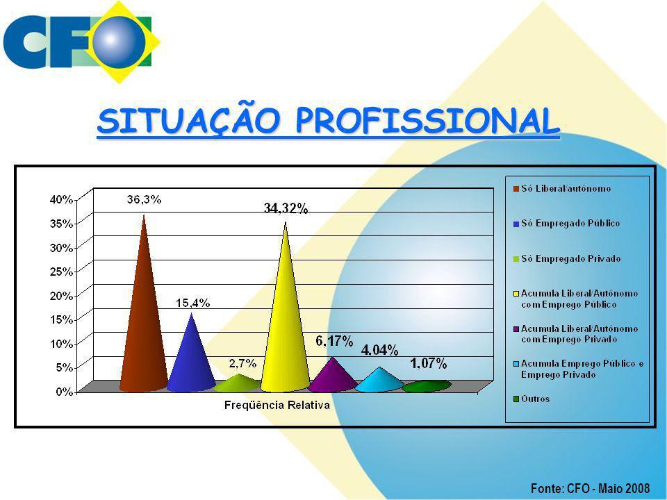 SITUAÇÃO PROFISSIONAL Fonte: CFO - Maio 2008