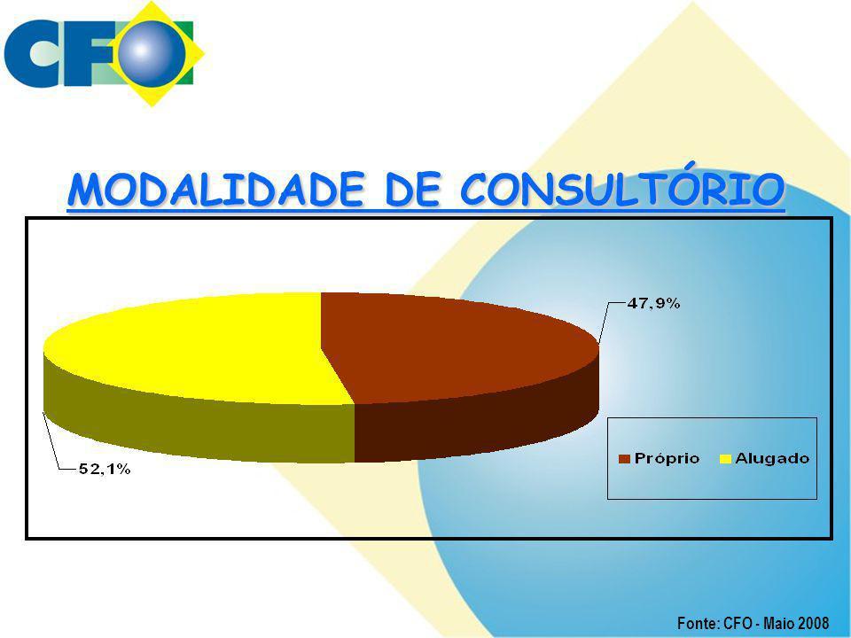 MODALIDADE DE CONSULTÓRIO Fonte: CFO - Maio 2008