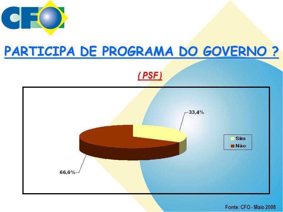 PARTICIPA DE PROGRAMA DO GOVERNO ? ( PSF ) Fonte: CFO - Maio 2008