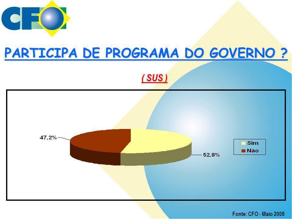 PARTICIPA DE PROGRAMA DO GOVERNO ? ( SUS ) Fonte: CFO - Maio 2008