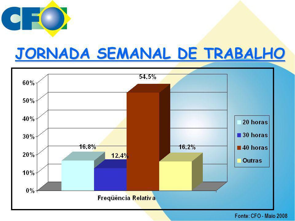JORNADA SEMANAL DE TRABALHO Fonte: CFO - Maio 2008