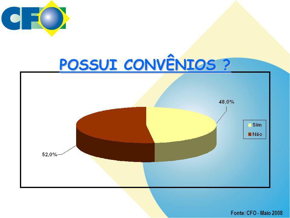 POSSUI CONVÊNIOS ? Fonte: CFO - Maio 2008