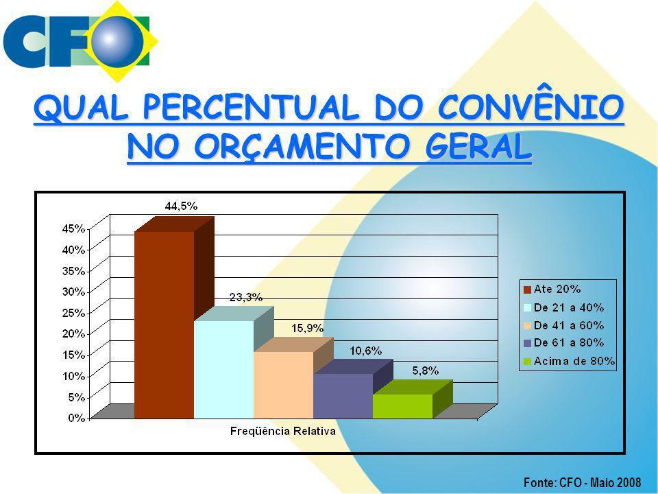 QUAL PERCENTUAL DO CONVÊNIO NO ORÇAMENTO GERAL Fonte: CFO - Maio 2008