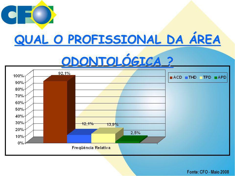 QUAL O PROFISSIONAL DA ÁREA ODONTOLÓGICA ? Fonte: CFO - Maio 2008