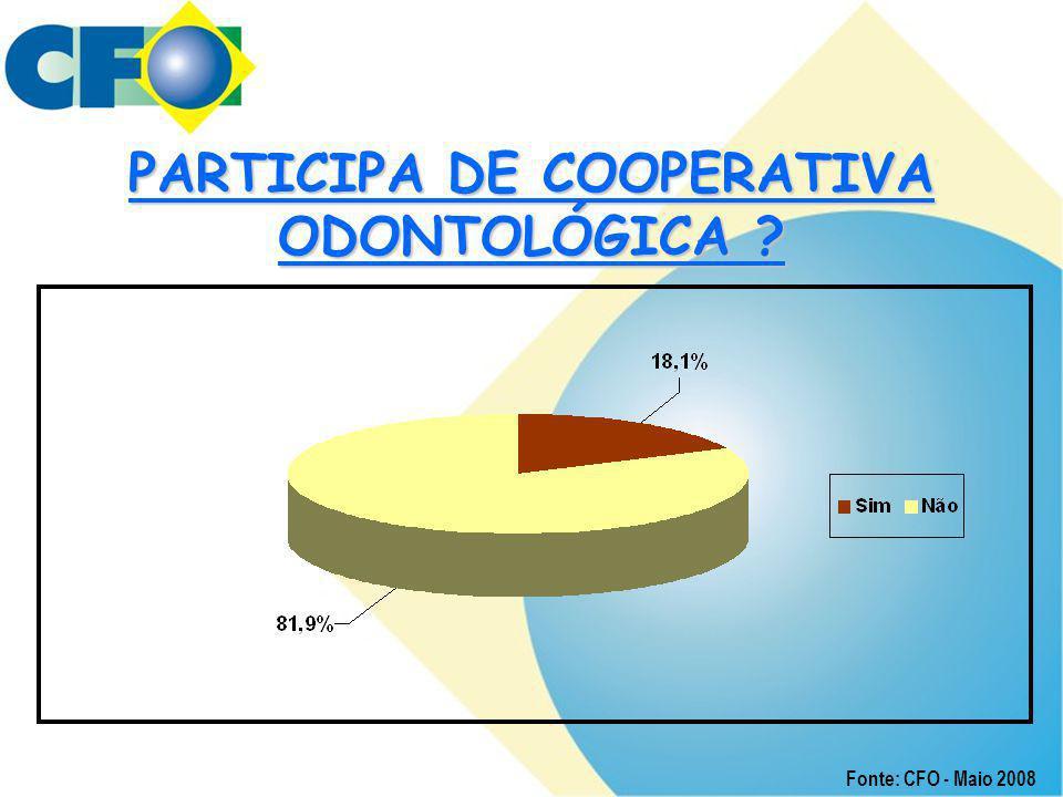 PARTICIPA DE COOPERATIVA ODONTOLÓGICA ? Fonte: CFO - Maio 2008