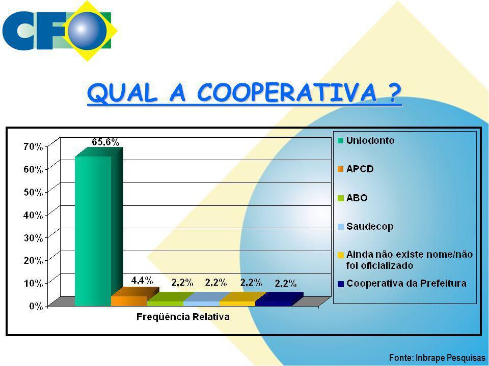 QUAL A COOPERATIVA ? Fonte: Inbrape Pesquisas