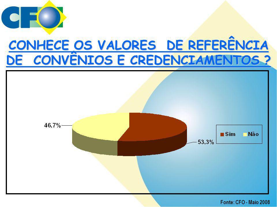 CONHECE OS VALORES DE REFERÊNCIA DE CONVÊNIOS E CREDENCIAMENTOS ? Fonte: CFO - Maio 2008