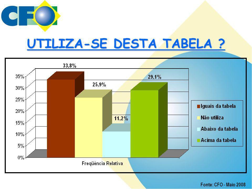 UTILIZA-SE DESTA TABELA ? Fonte: CFO - Maio 2008