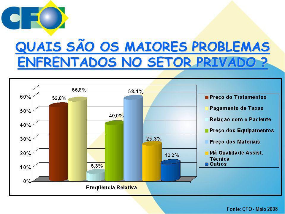 QUAIS SÃO OS MAIORES PROBLEMAS ENFRENTADOS NO SETOR PRIVADO ? Fonte: CFO - Maio 2008