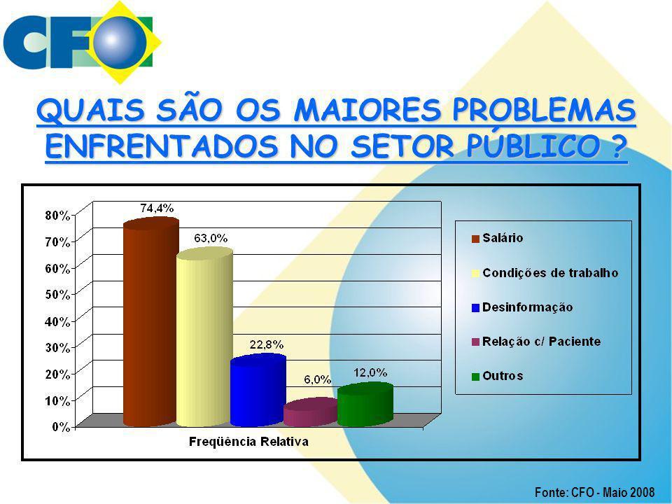 QUAIS SÃO OS MAIORES PROBLEMAS ENFRENTADOS NO SETOR PÚBLICO ? Fonte: CFO - Maio 2008