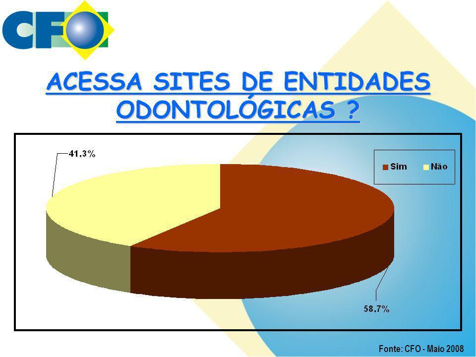 ACESSA SITES DE ENTIDADES ODONTOLÓGICAS ? Fonte: CFO - Maio 2008