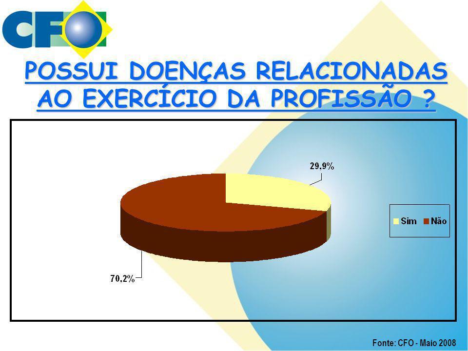 POSSUI DOENÇAS RELACIONADAS AO EXERCÍCIO DA PROFISSÃO ? Fonte: CFO - Maio 2008
