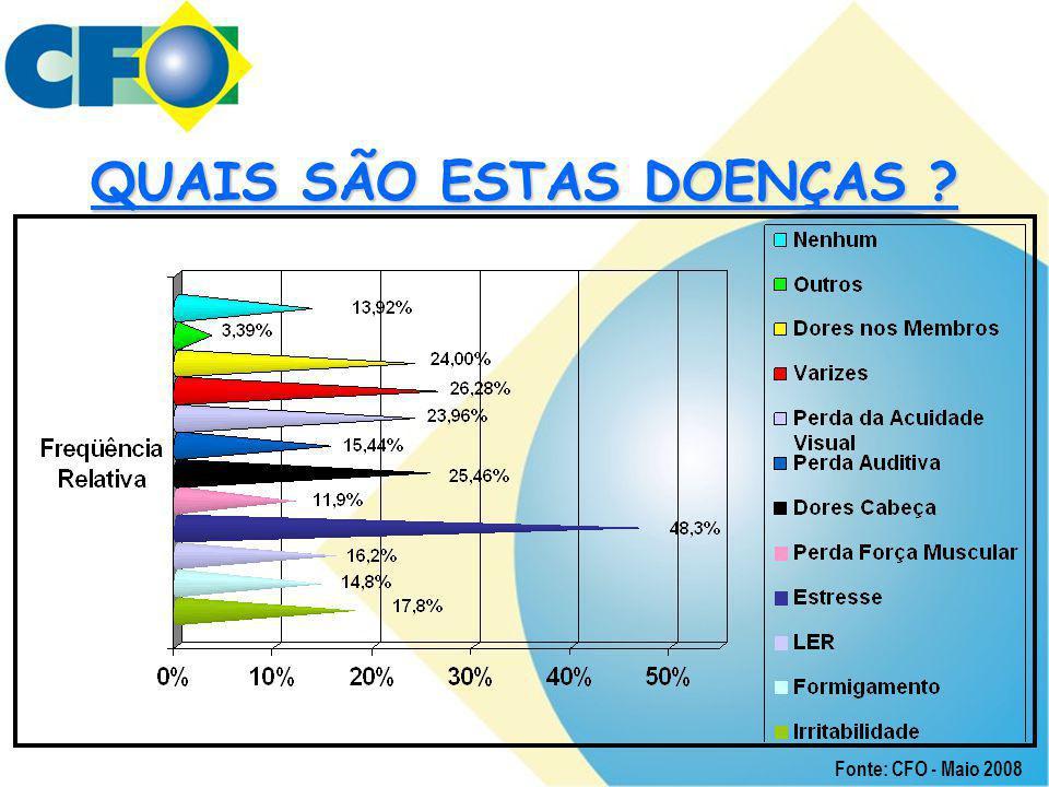 QUAIS SÃO ESTAS DOENÇAS ? Fonte: CFO - Maio 2008