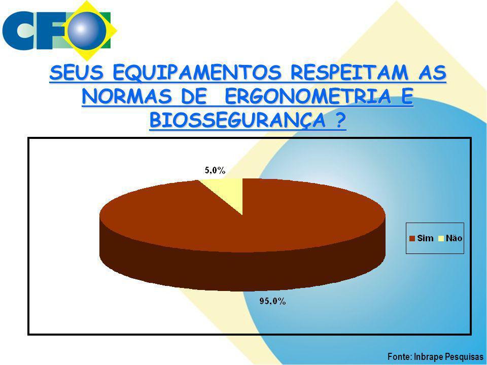 SEUS EQUIPAMENTOS RESPEITAM AS NORMAS DE ERGONOMETRIA E BIOSSEGURANÇA ? Fonte: Inbrape Pesquisas