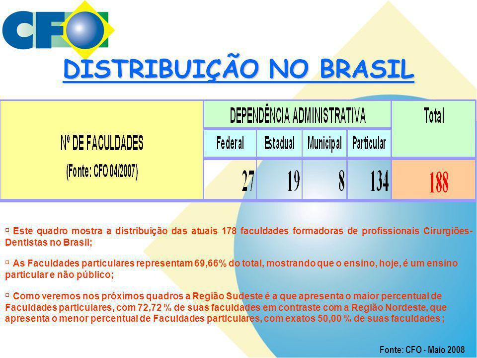 DISTRIBUIÇÃO NO BRASIL  Este quadro mostra a distribuição das atuais 178 faculdades formadoras de profissionais Cirurgiões- Dentistas no Brasil;  As