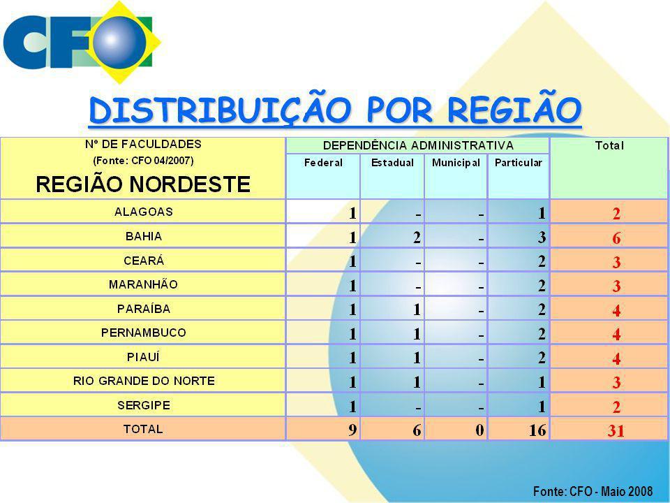 DISTRIBUIÇÃO POR REGIÃO Fonte: CFO - Maio 2008