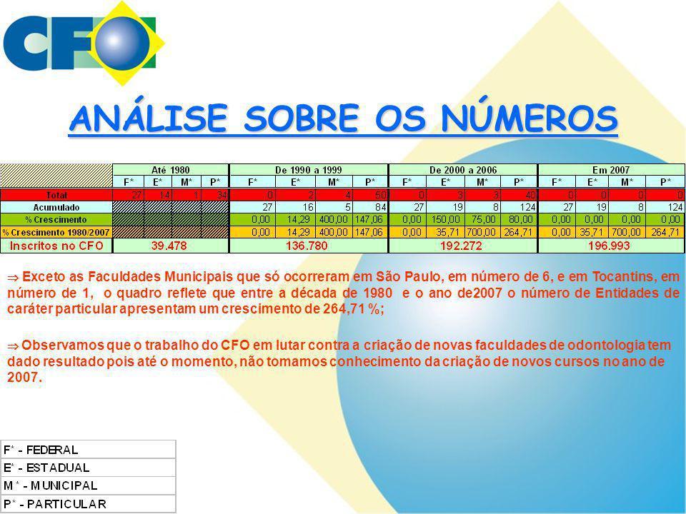 ANÁLISE SOBRE OS NÚMEROS  Exceto as Faculdades Municipais que só ocorreram em São Paulo, em número de 6, e em Tocantins, em número de 1, o quadro ref