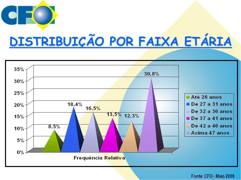 DISTRIBUIÇÃO POR FAIXA ETÁRIA Fonte: CFO - Maio 2008