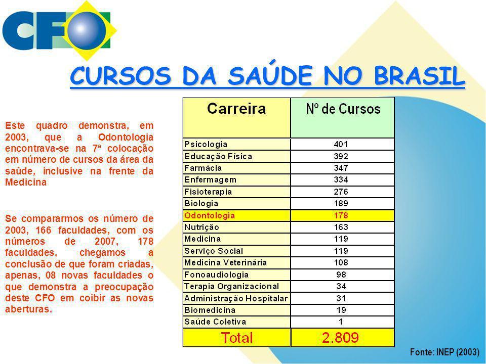 CURSOS DA SAÚDE NO BRASIL Fonte: INEP (2003) Este quadro demonstra, em 2003, que a Odontologia encontrava-se na 7ª colocação em número de cursos da ár