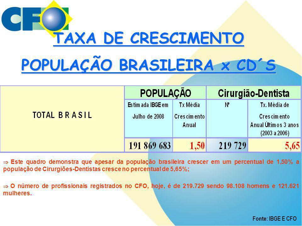 Fonte: IBGE E CFO TAXA DE CRESCIMENTO POPULAÇÃO BRASILEIRA x CD´S  Este quadro demonstra que apesar da população brasileira crescer em um percentual