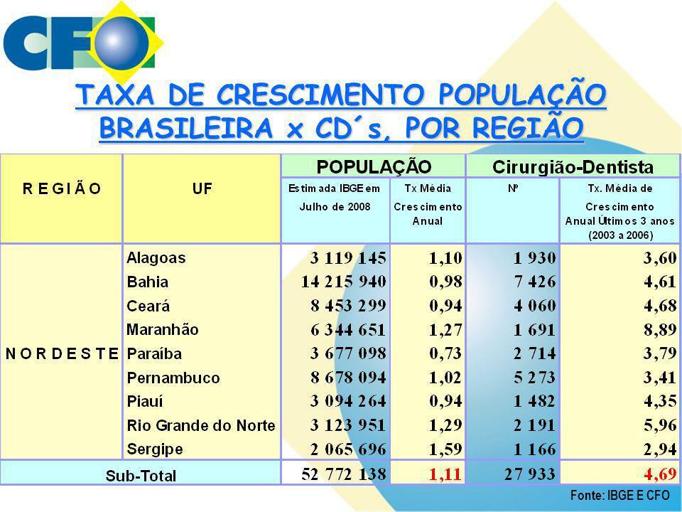 TAXA DE CRESCIMENTO POPULAÇÃO BRASILEIRA x CD´s, POR REGIÃO Fonte: IBGE E CFO