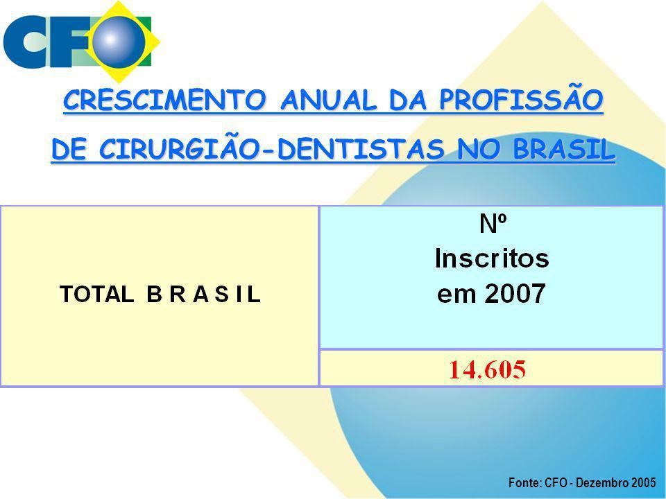 CRESCIMENTO ANUAL DA PROFISSÃO DE CIRURGIÃO-DENTISTAS NO BRASIL Fonte: CFO - Dezembro 2005