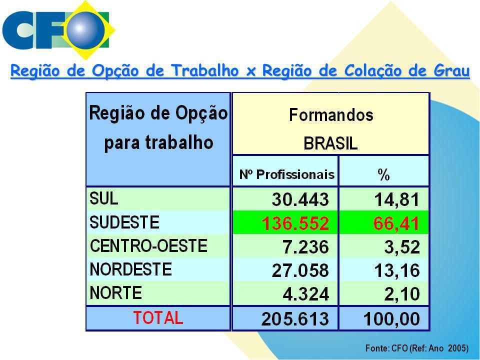 Região de Opção de Trabalho x Região de Colação de Grau Fonte: CFO (Ref: Ano 2005)