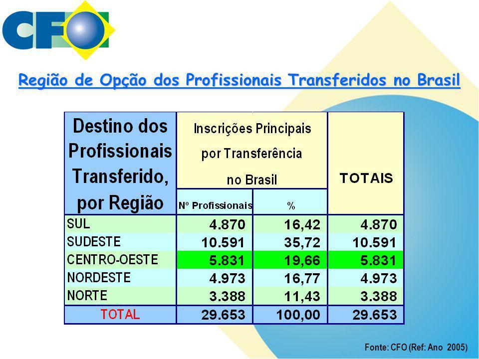 Região de Opção dos Profissionais Transferidos no Brasil Fonte: CFO (Ref: Ano 2005)