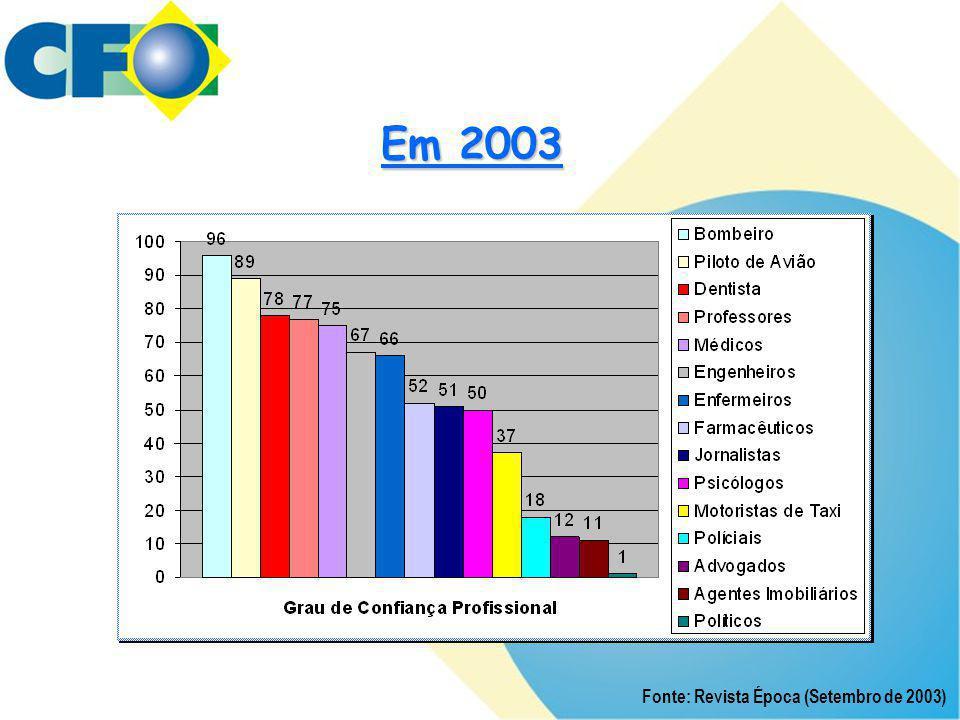 Em 2003 Fonte: Revista Época (Setembro de 2003)