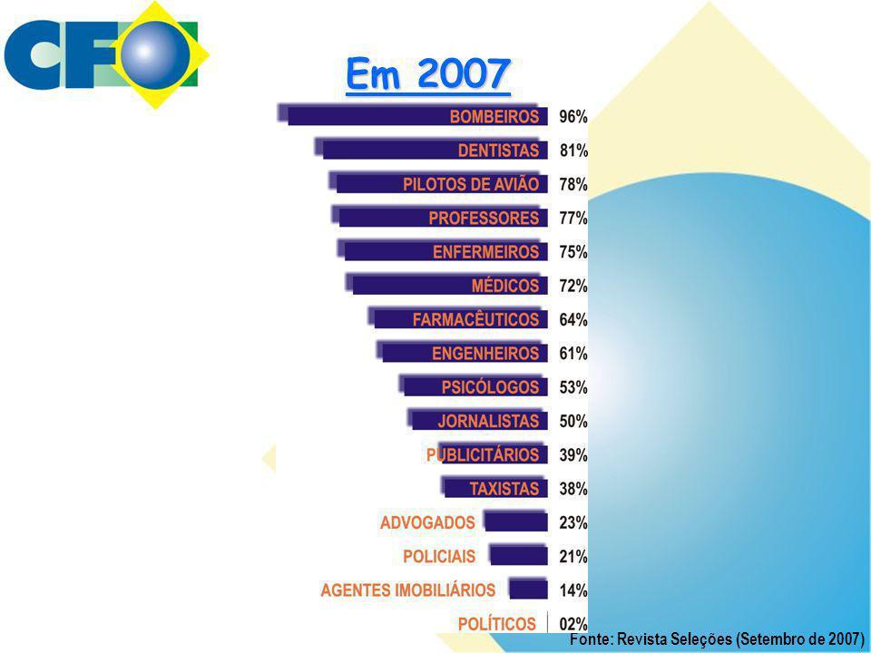 Fonte: Revista Seleções (Setembro de 2007) Em 2007