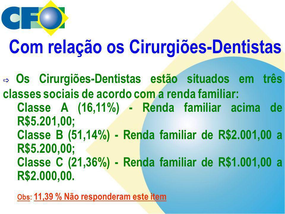  Os Cirurgiões-Dentistas estão situados em três classes sociais de acordo com a renda familiar: Classe A (16,11%) - Renda familiar acima de R$5.201,0