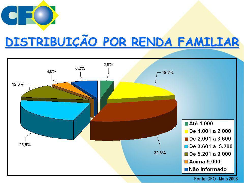 DISTRIBUIÇÃO POR RENDA FAMILIAR Fonte: CFO - Maio 2008
