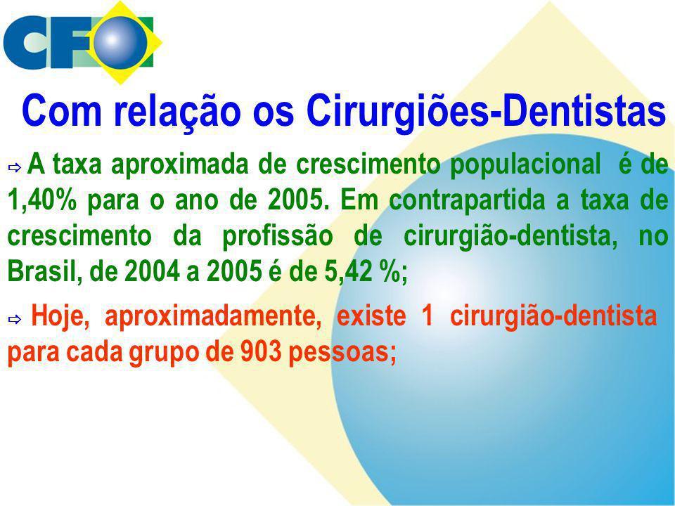  A taxa aproximada de crescimento populacional é de 1,40% para o ano de 2005. Em contrapartida a taxa de crescimento da profissão de cirurgião-dentis