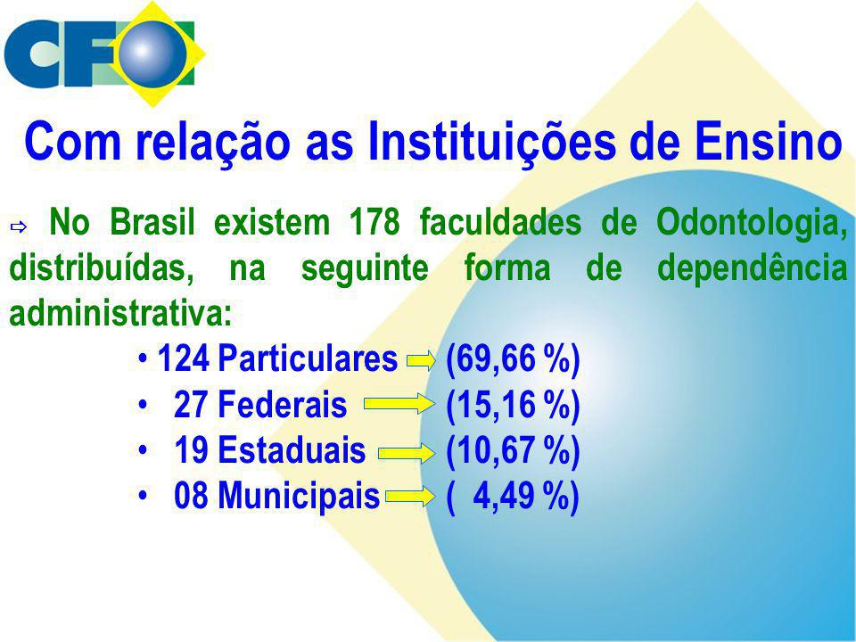  No Brasil existem 178 faculdades de Odontologia, distribuídas, na seguinte forma de dependência administrativa: • 124 Particulares (69,66 %) • 27 Fe