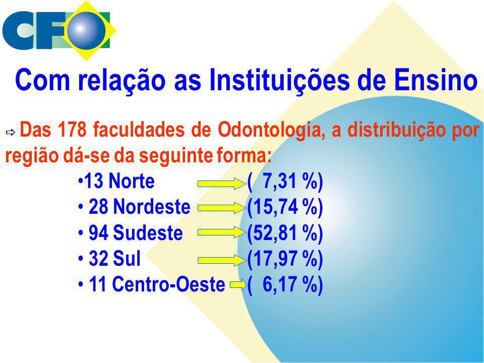  Das 178 faculdades de Odontologia, a distribuição por região dá-se da seguinte forma: • 13 Norte ( 7,31 %) • 28 Nordeste(15,74 %) • 94 Sudeste (52,8