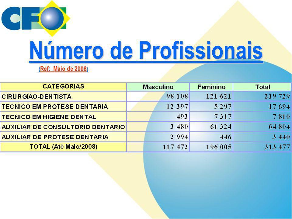 Número de Profissionais ( Ref: Maio de 2008 )