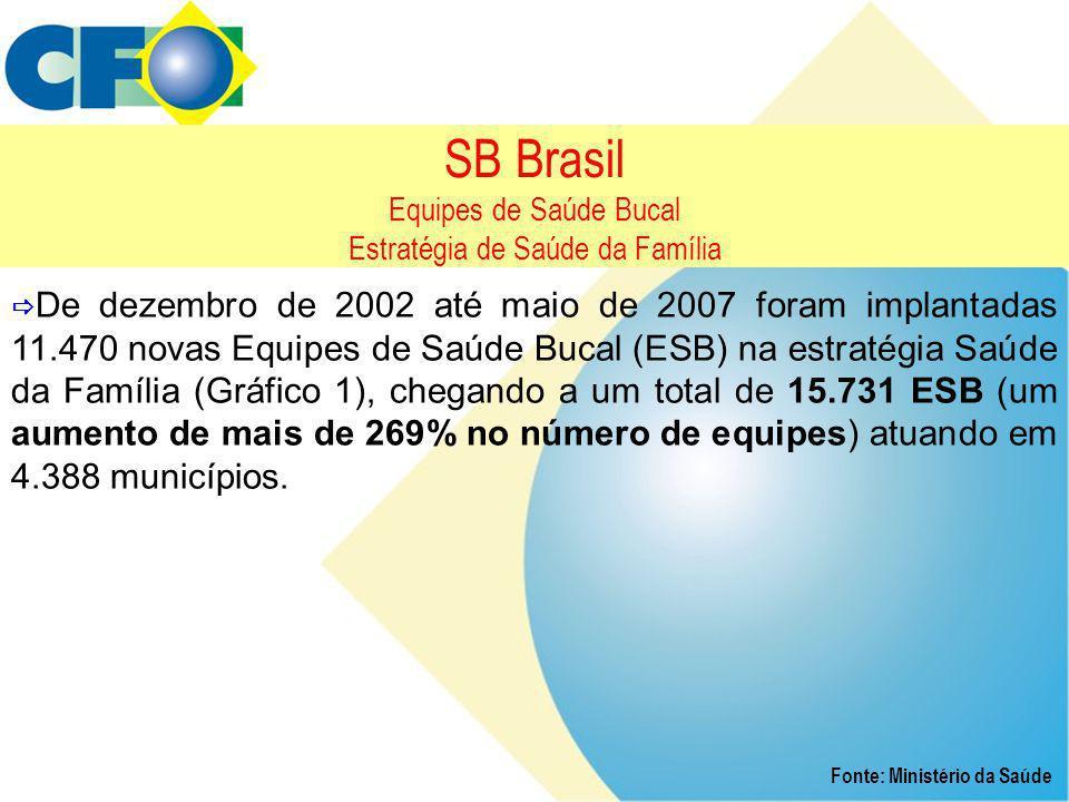 SB Brasil Equipes de Saúde Bucal Estratégia de Saúde da Família  De dezembro de 2002 até maio de 2007 foram implantadas 11.470 novas Equipes de Saúde