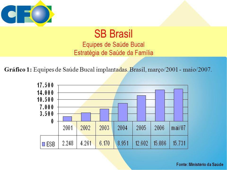 SB Brasil Equipes de Saúde Bucal Estratégia de Saúde da Família Gráfico 1: Equipes de Saúde Bucal implantadas. Brasil, março/2001 - maio/2007. Fonte: