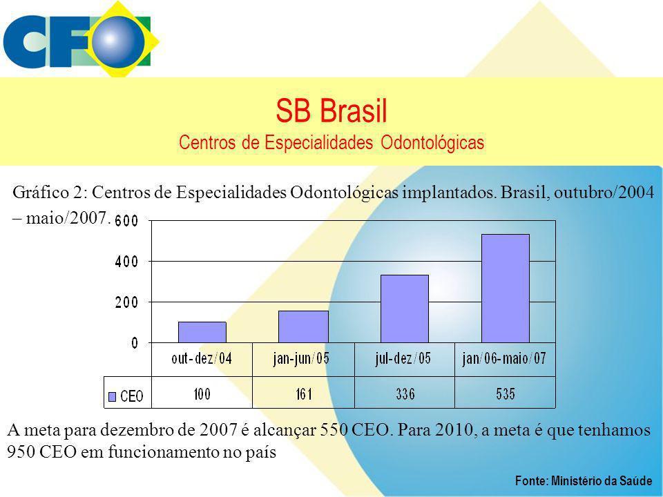 SB Brasil Centros de Especialidades Odontológicas Fonte: Ministério da Saúde Gráfico 2: Centros de Especialidades Odontológicas implantados. Brasil, o