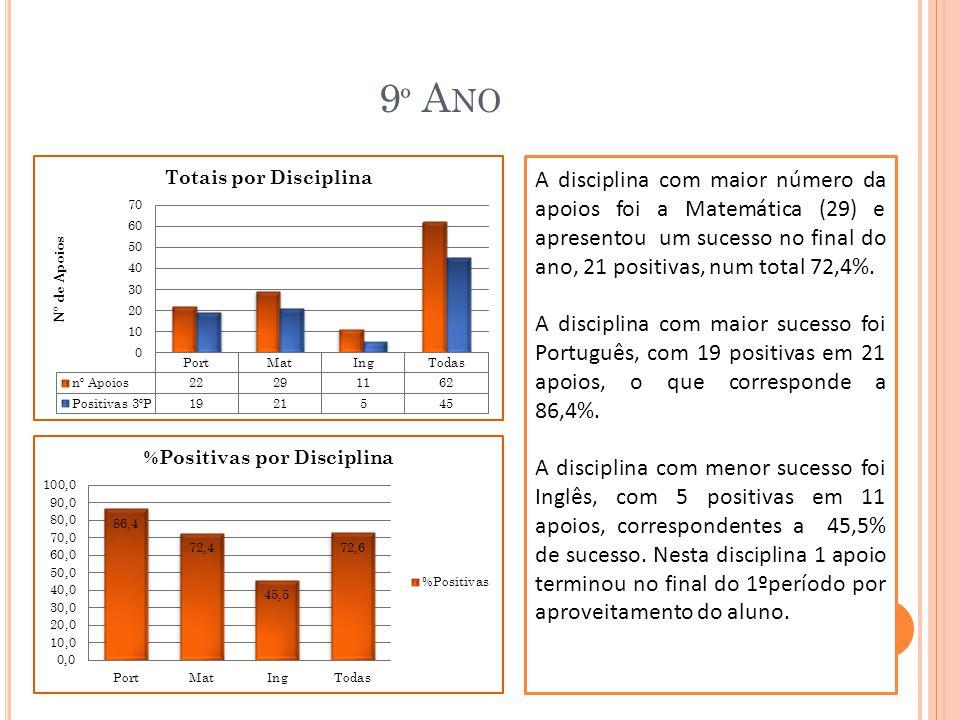9 º A NO A disciplina com maior número da apoios foi a Matemática (29) e apresentou um sucesso no final do ano, 21 positivas, num total 72,4%.