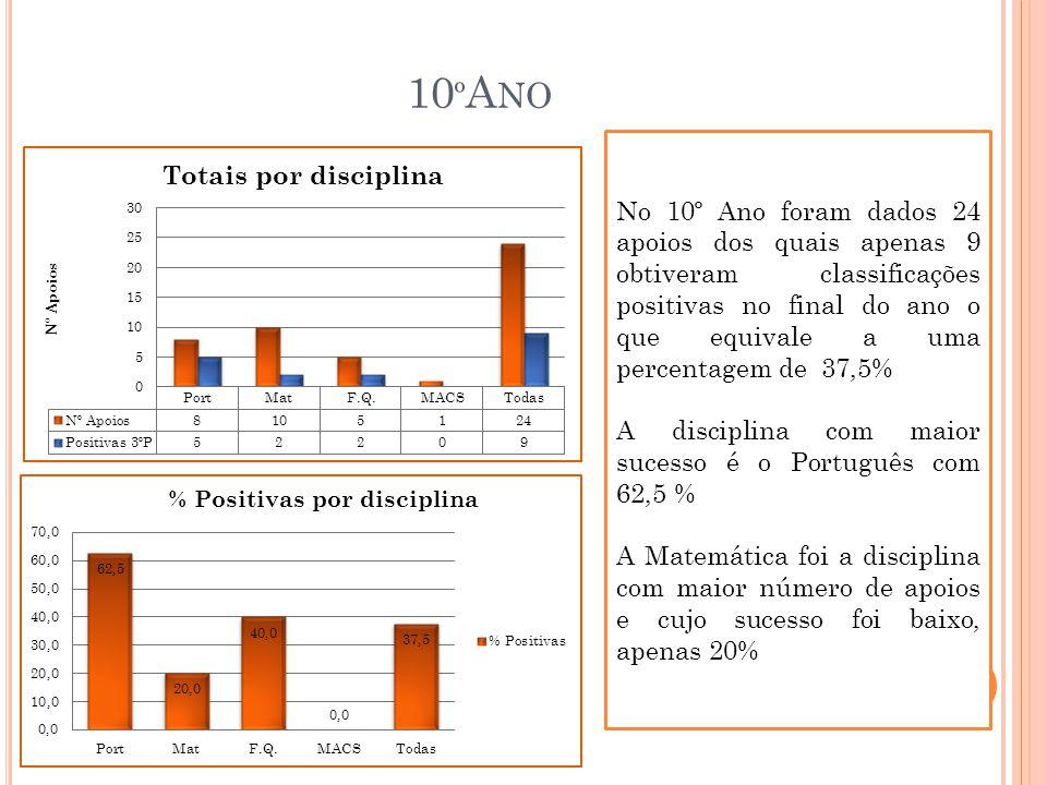 10 º A NO No 10º Ano foram dados 24 apoios dos quais apenas 9 obtiveram classificações positivas no final do ano o que equivale a uma percentagem de 37,5% A disciplina com maior sucesso é o Português com 62,5 % A Matemática foi a disciplina com maior número de apoios e cujo sucesso foi baixo, apenas 20%
