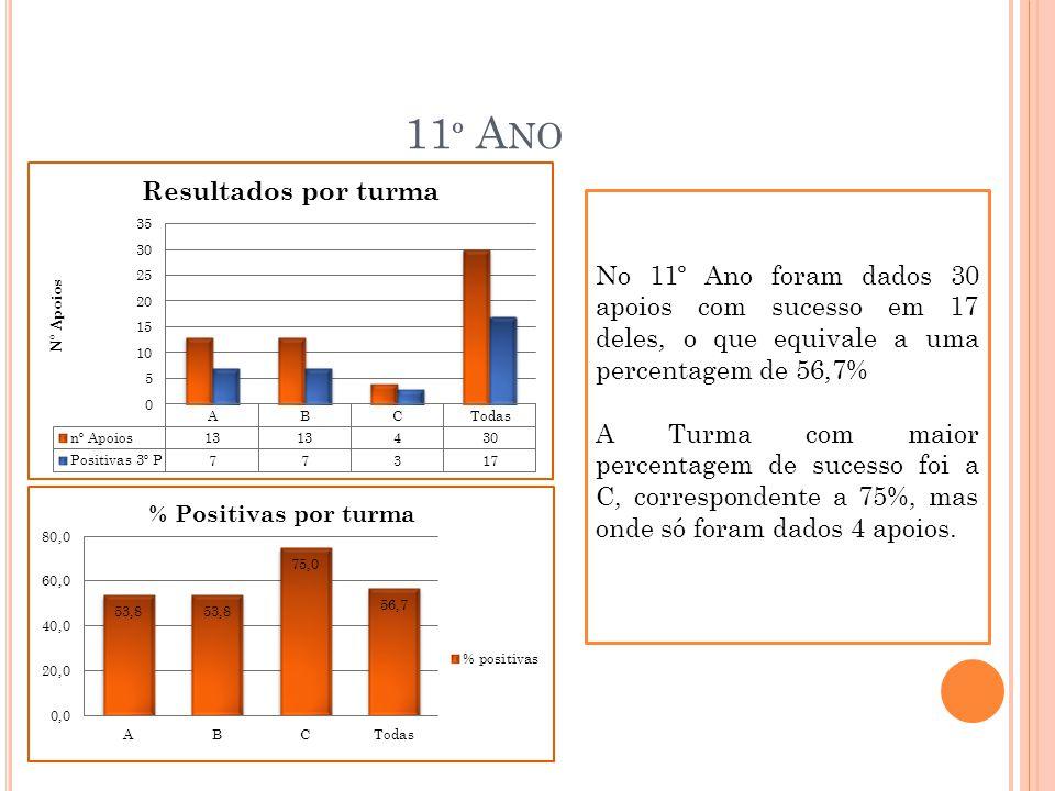 11 º A NO No 11º Ano foram dados 30 apoios com sucesso em 17 deles, o que equivale a uma percentagem de 56,7% A Turma com maior percentagem de sucesso foi a C, correspondente a 75%, mas onde só foram dados 4 apoios.